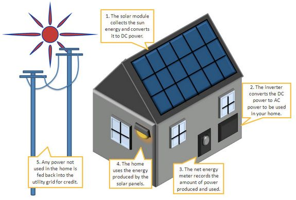 How Do Solarpanels Produce Electricity How Solar Energy Works Solar Power System Solar