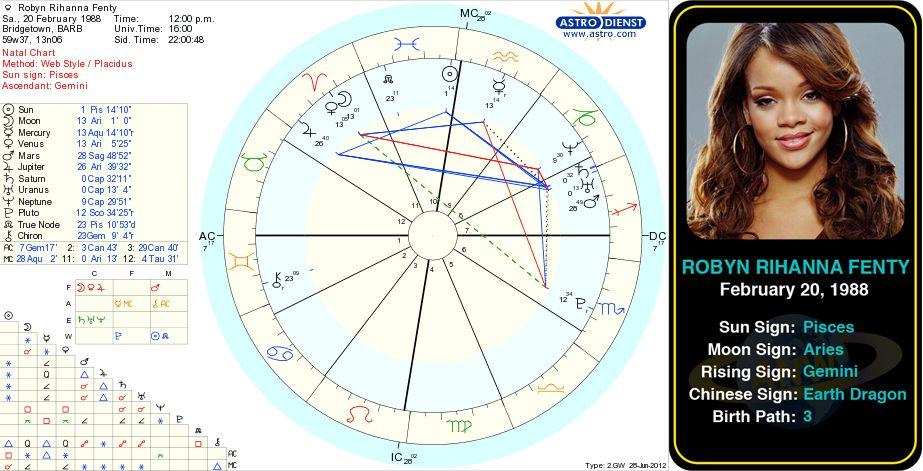 Rihanna S Birth Chart Http Www Astrologynewsworld Com Index Php Galleries Celeb Gallery Item Rihanna 2 Natal Charts Birth Chart Gemini Ascendant