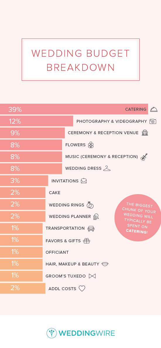 weddingwire budget guide wire center