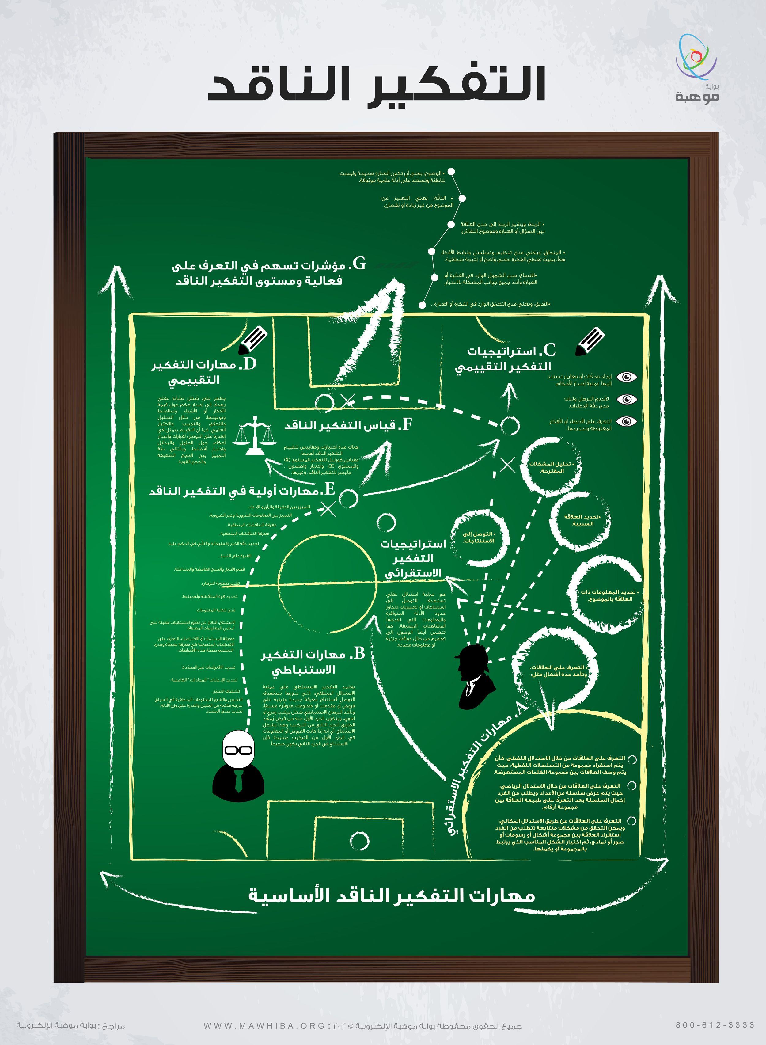 توضيح متكامل للتفكير الناقد أدواته وقياسه وتطبيقه Http Www Mawhiba Org Infograph Pages Details Aspx Infoid 53 Critical Thinking Infographic Picture Photo