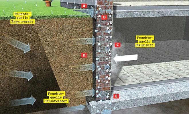 Kellerwand abdichten (mit Bildern) Kellerwände, Keller