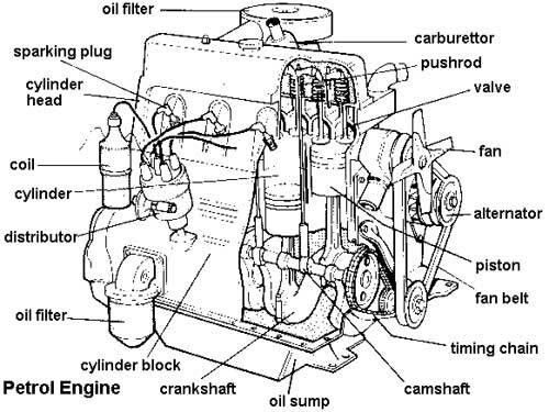 Labeled Diagram of Car Engine Terminology More in http