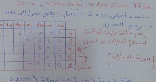 طريقتة فهم درس الترتيب التنازلي و التصاعدي السنة 4 ابتدائي الجيل الثاني Understanding Math Bullet Journal