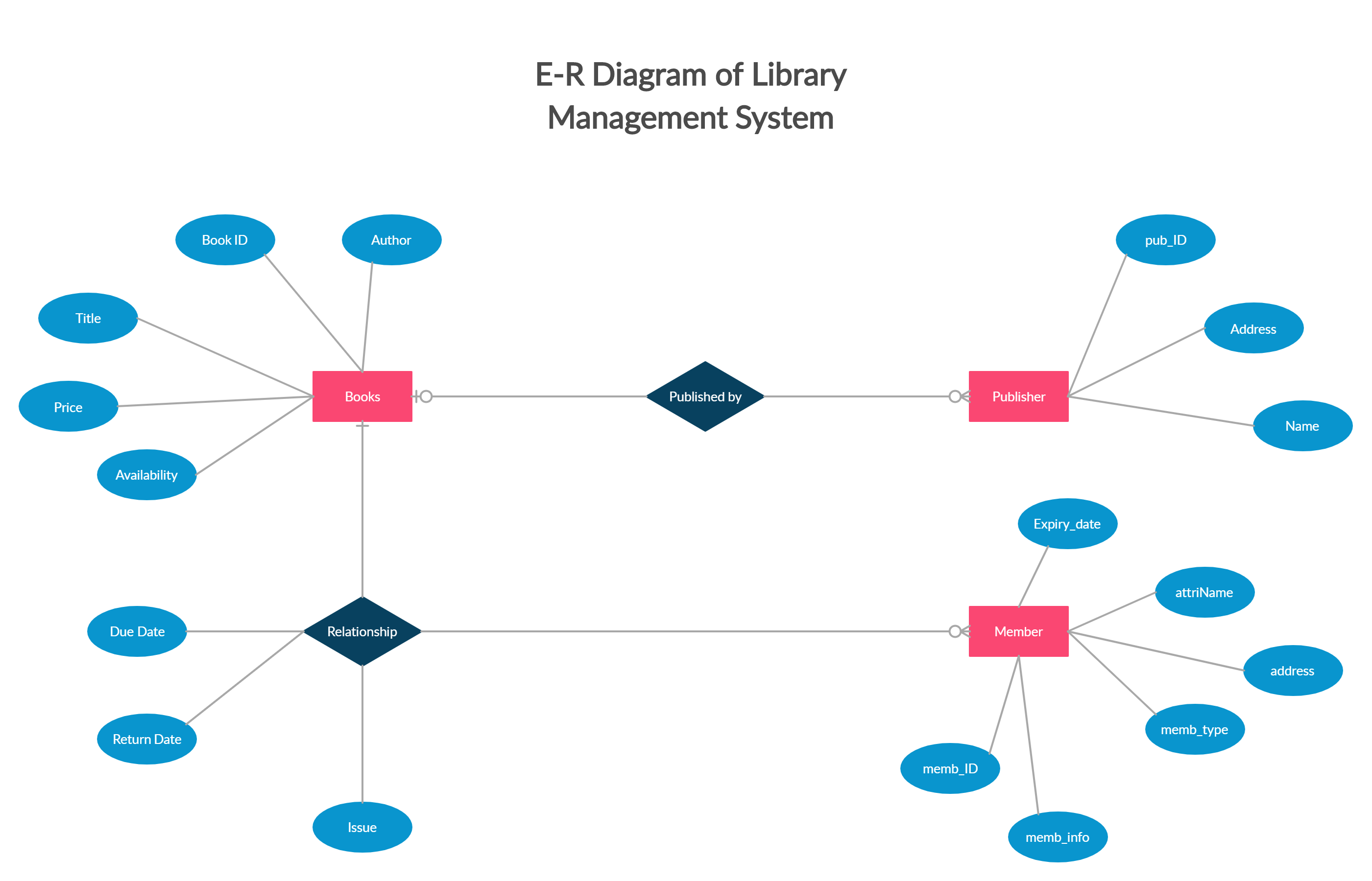 Pin On Entity Relationship Diagram Templates
