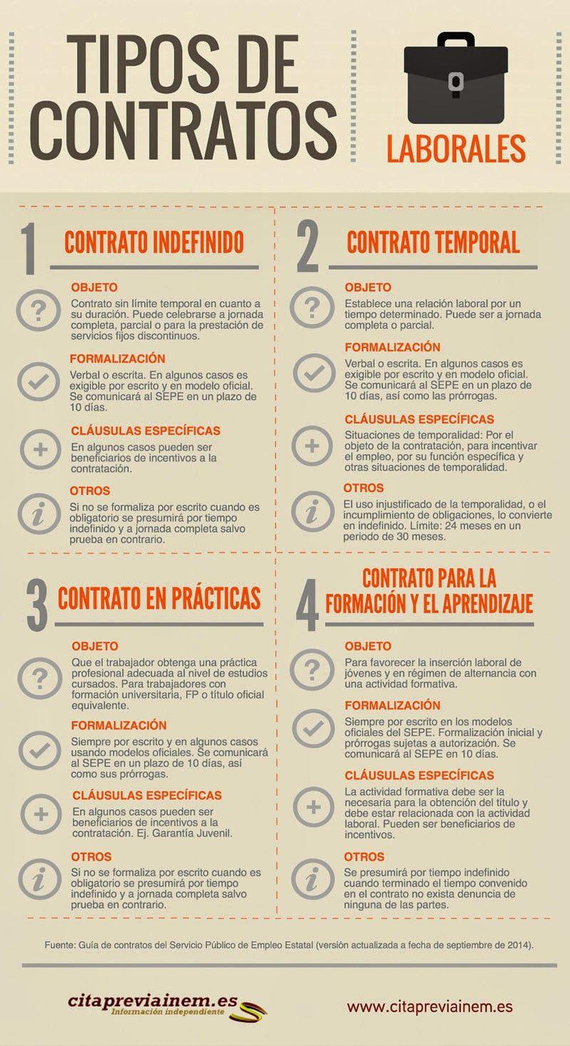 Infografía Sobre Los Tipos De Contratos Laborales Que Ayuda A Trabajar La Asignatura De Fol Contaduria Y Finanzas Contabilidad Y Finanzas Consejos De Finanzas