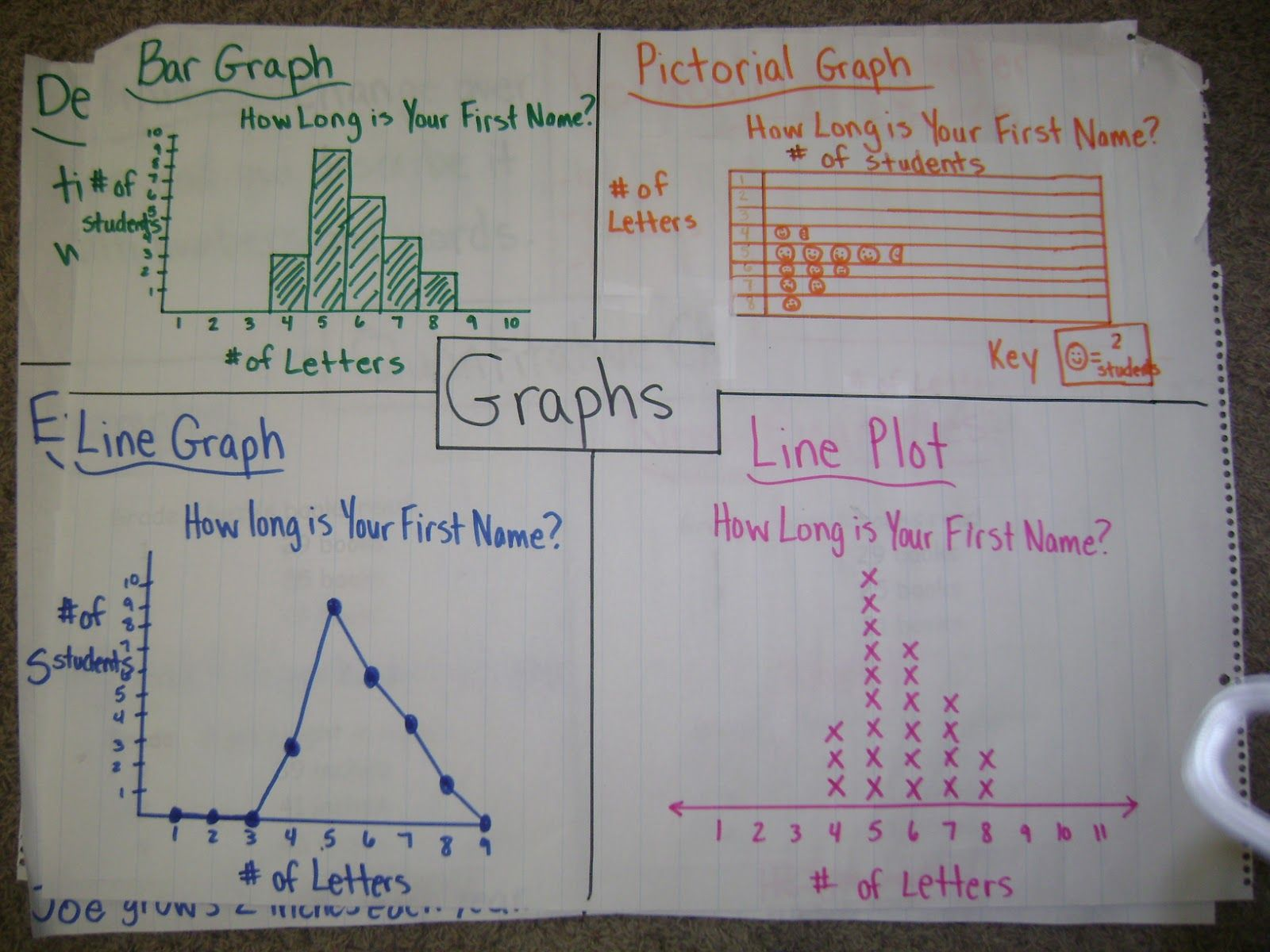 Math Adventures Anchor Charts Continued Math
