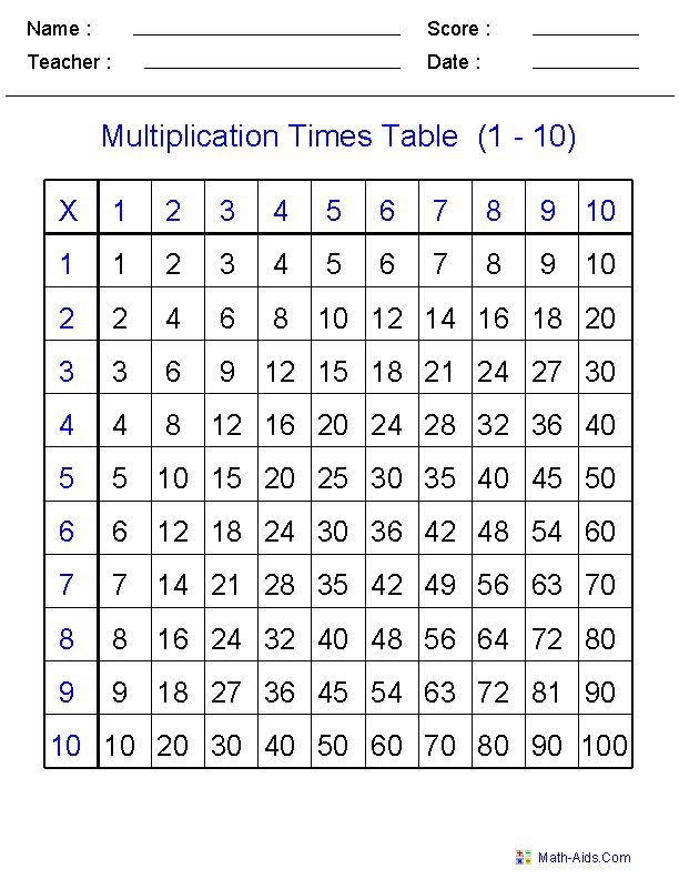 Multiplication Table | natalie gregorio | Pinterest
