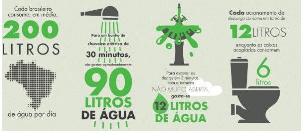 infográfico água2