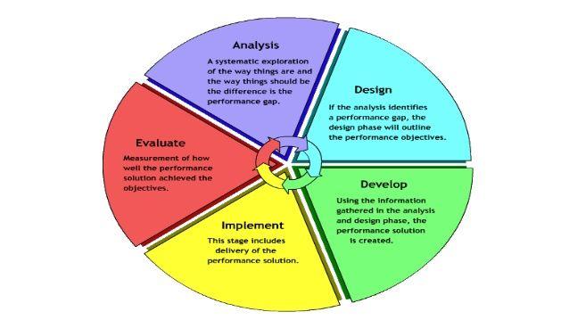 Image Result For Keller S Arcs Model Instructional Design Instructional Systems Design Learning Design