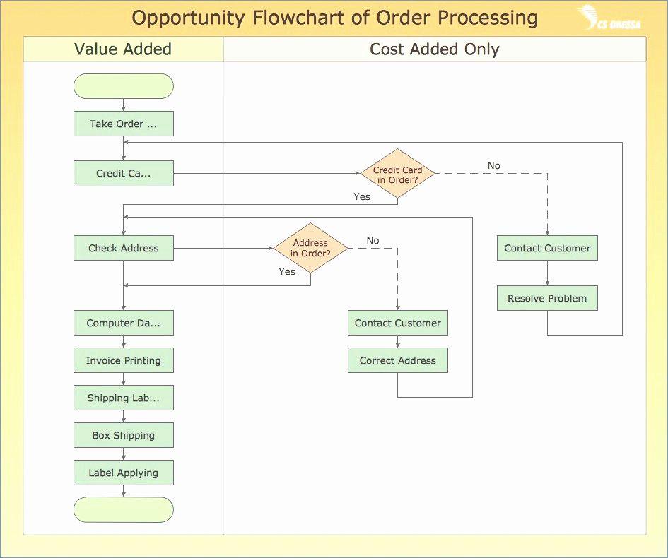 process flow diagram doc - pakde.www.tintenglueck.de process flow diagram doc flow chart example diagram source