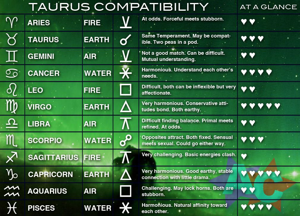 TAURUS COMPATIBILITY CHART | Zodiac/astrology: whaT's YO ...