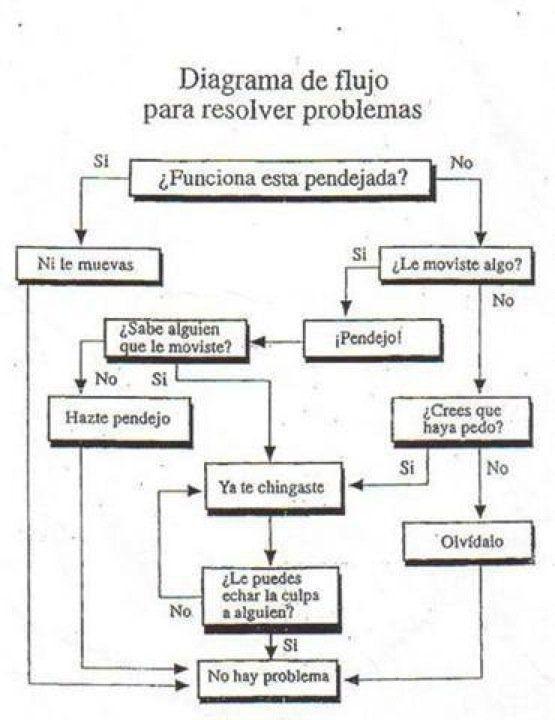 Diagrama de flujo para resolver problemas memes pinterest ccuart Gallery