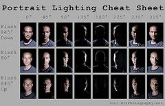 lighting cheat sheet for flash and lighting positions