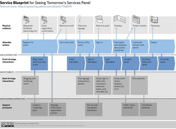 Service blueprint brandon schauer customer journey pinterest service blueprint brandon schauer malvernweather Image collections