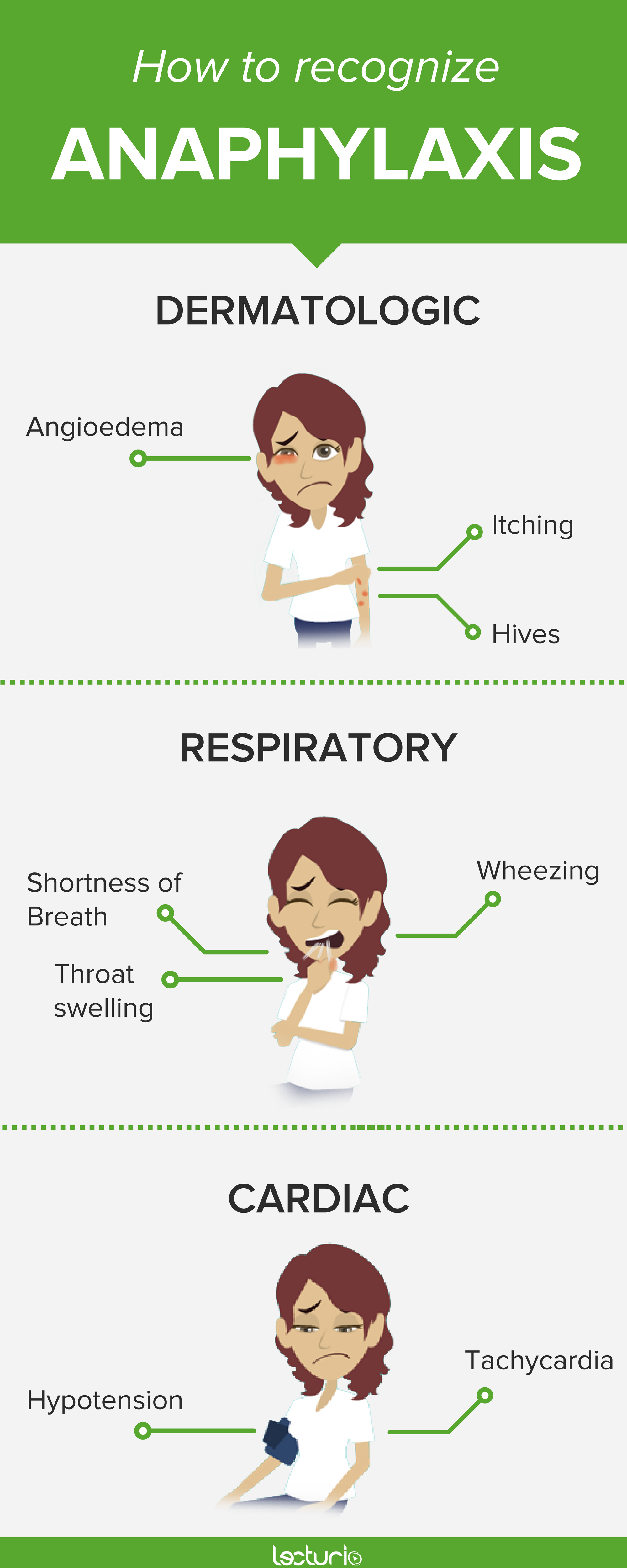 How to recognize allergies