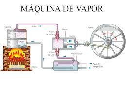 Pin On Revolucion Industrial4ºa