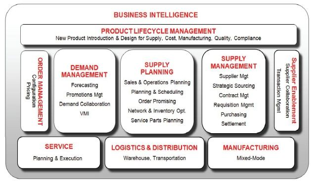 ERP SYSTEMS IN SUPPLY CHAIN MANAGEMENT Moe Bay - Academiaedu - what is requisition