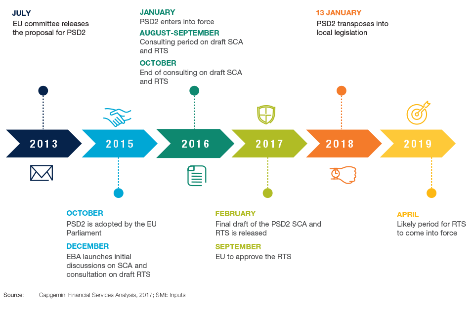 PSD2 Timeline Since Proposal Stage to Implementation