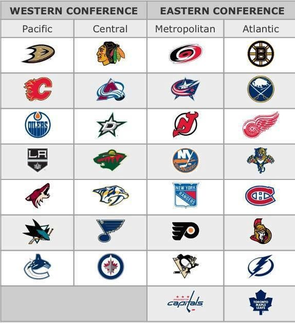 Divisions Nhl Standings Nhl Nhl Playoffs