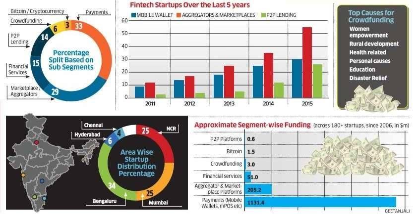 Fintech startup landscape in India ETtech Fintech