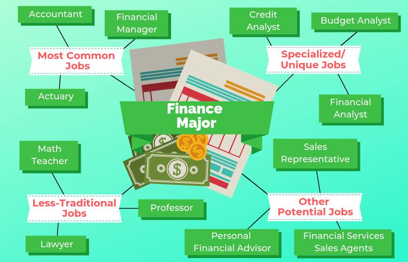 12 Jobs For Finance Majors The University Network Finance Degree College Finance Finance Major