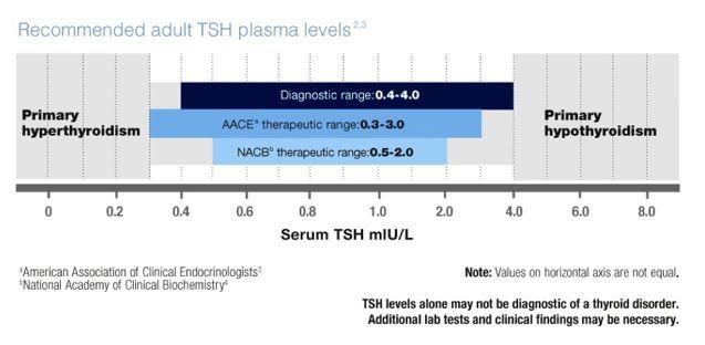 tsh level chart - Heartimpulsar