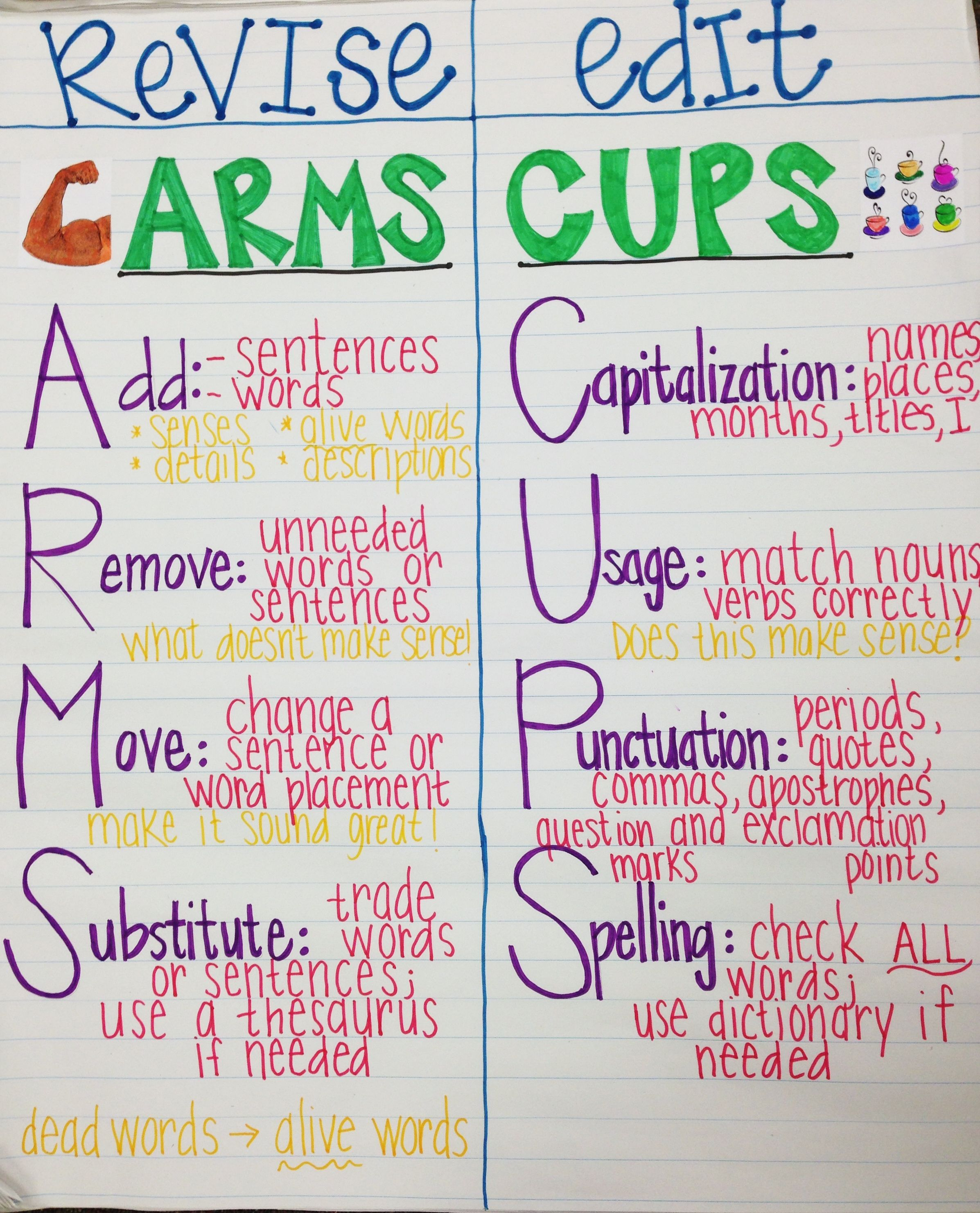 The Writing Process Cups And Arms Or Revision Vs Editing Anchor Chart