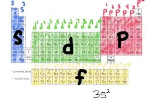 Writing Electron Configurations using periodic table  - new periodic table aufbau