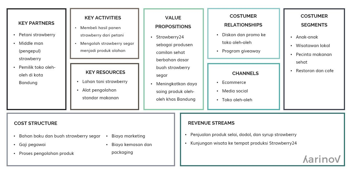 Contoh Bisnis Model Canvas Dan Cara Pembuatannya Template Ppt Ide Bisnis Belajar Bisnis Kecil