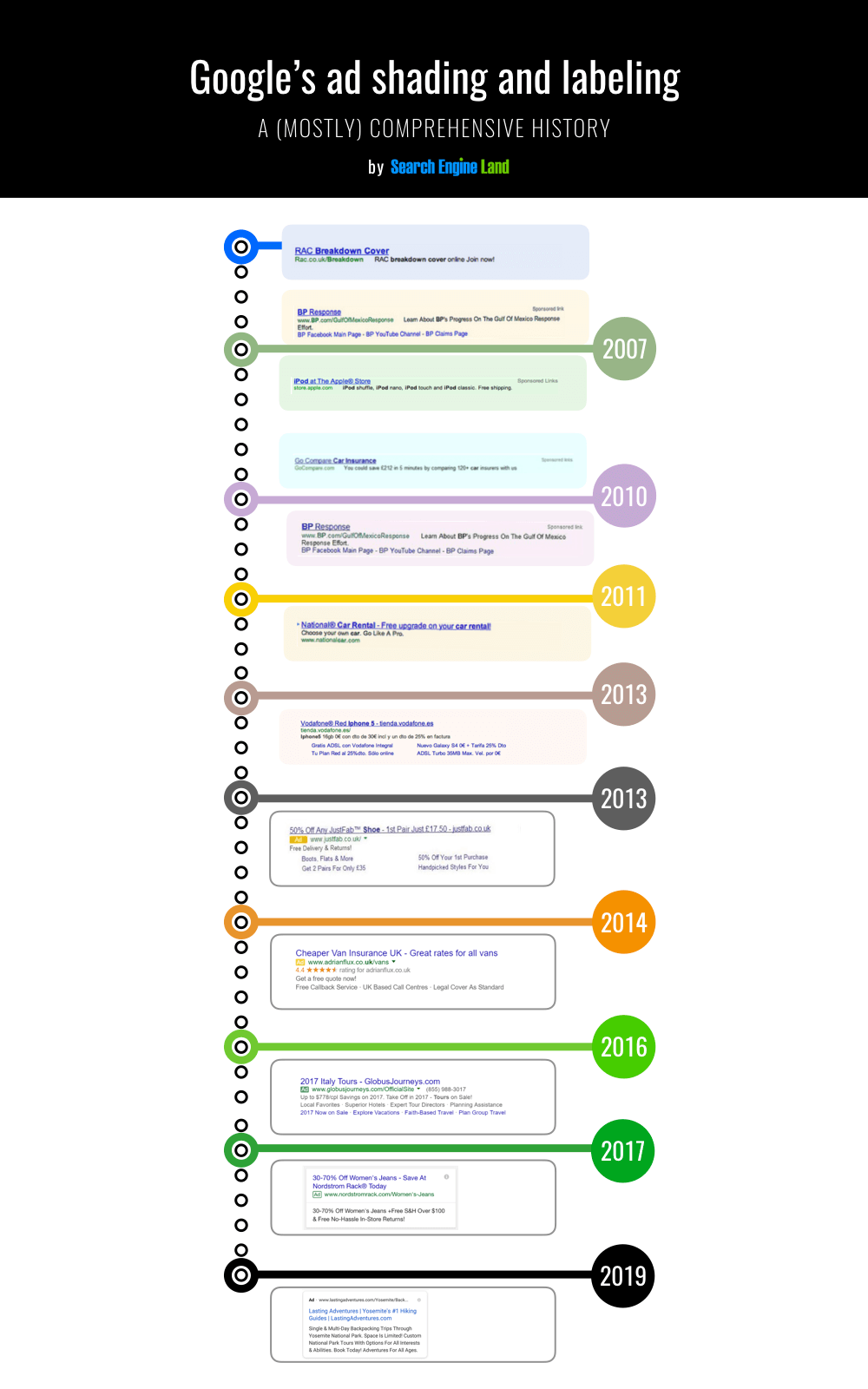 A Visual History Of Google Ad Labeling In Search Results In 2020 Google Ads History Of Google Search Engine Land
