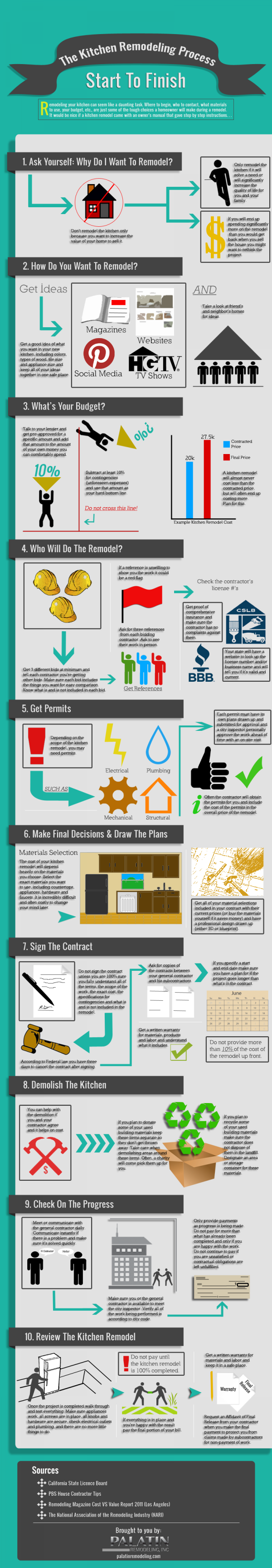 Bathroom Remodel Where To Start helpful infographic on the kitchen remodeling process from start