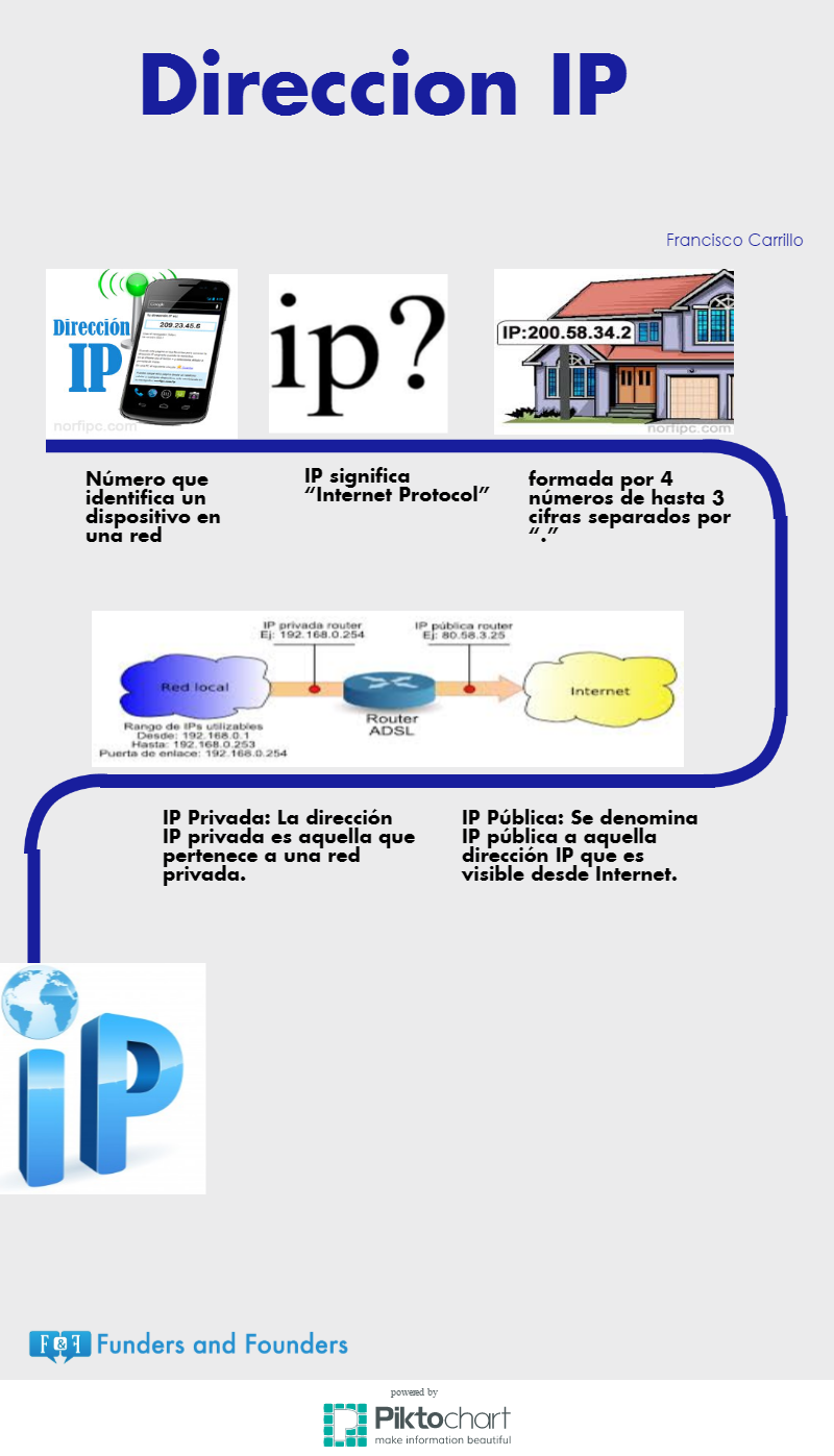 infografia de direccion ip francisco carrillo 4a