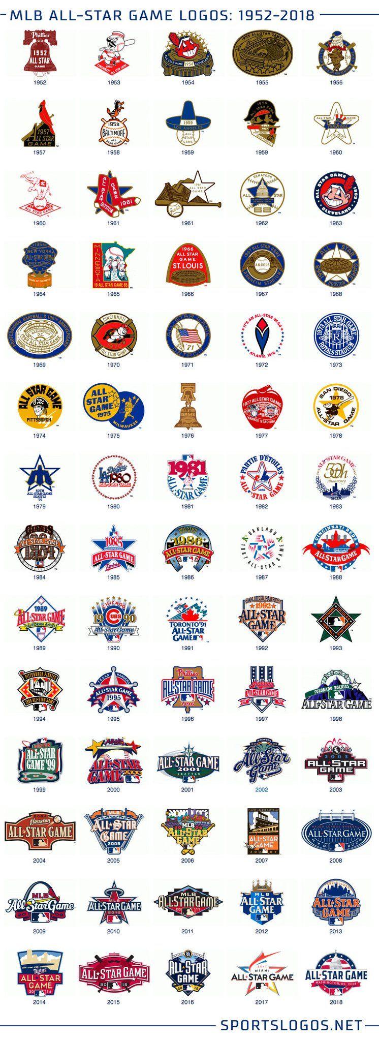 mlb all star game logos 19522018 sports logos