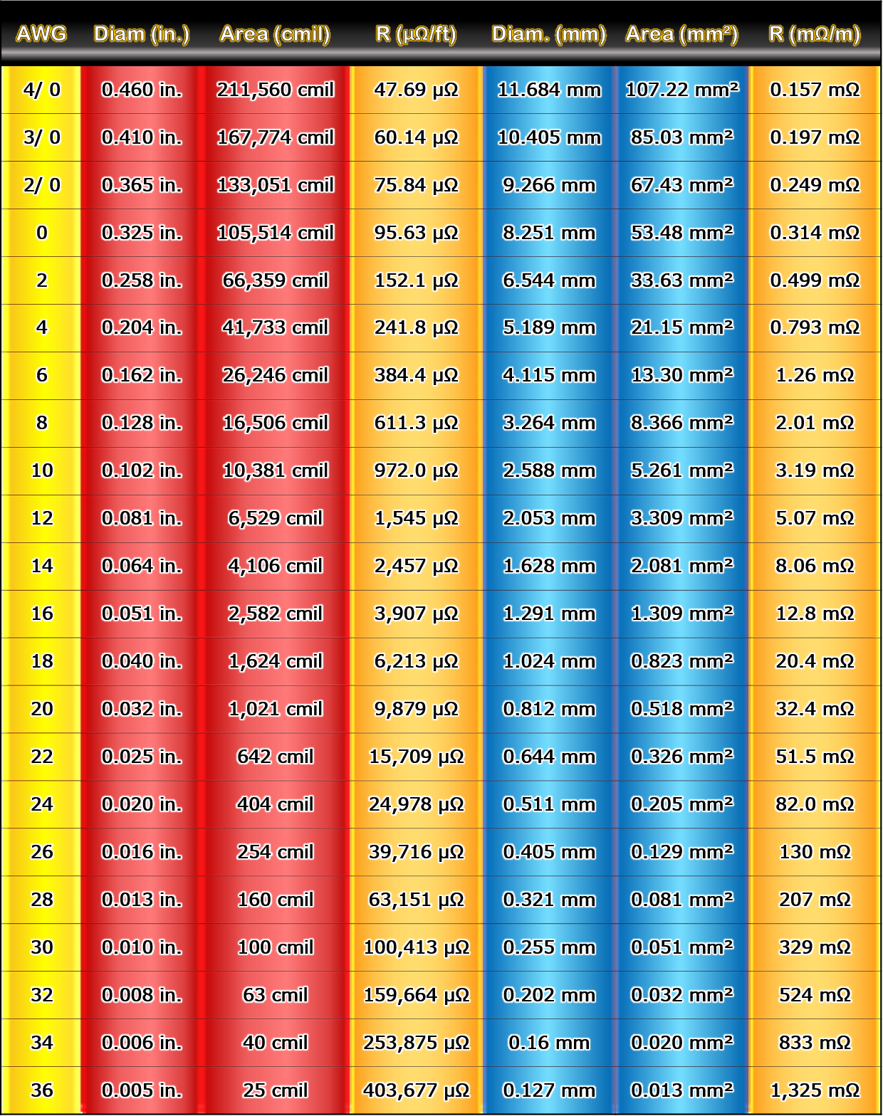 wire gauge reference table diameter area specific resistance [ 1240 x 1568 Pixel ]