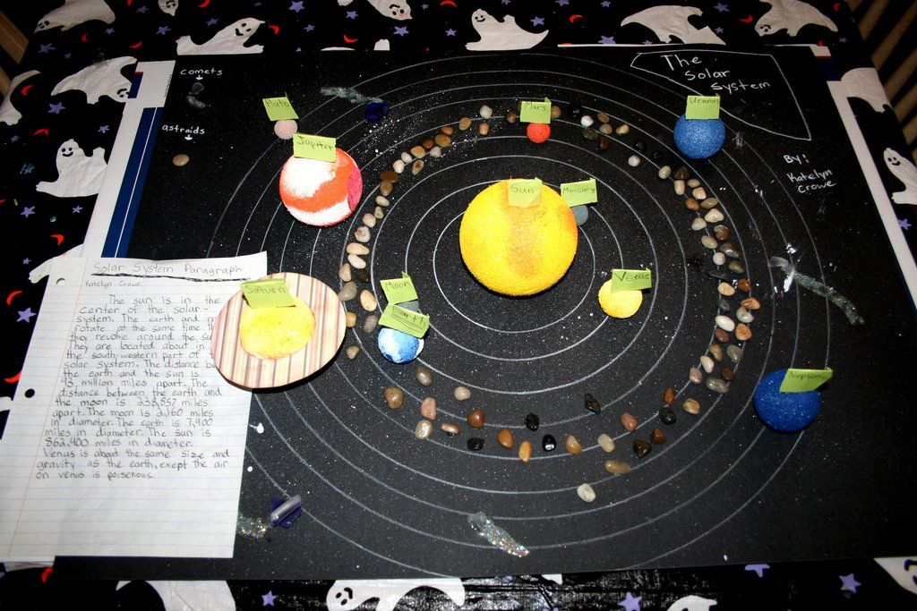 Solar system. Finished project Solar System Projects