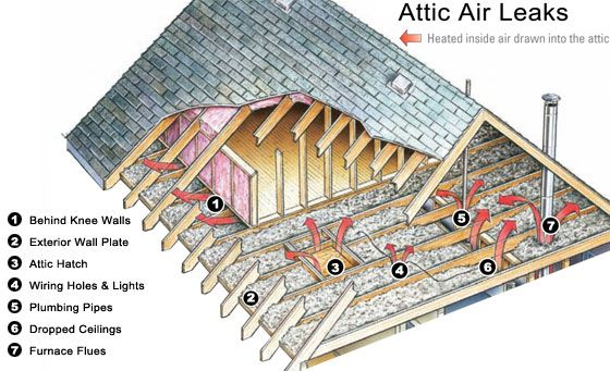 Where To Air Seal Your Attic Air Leaks House Projects To