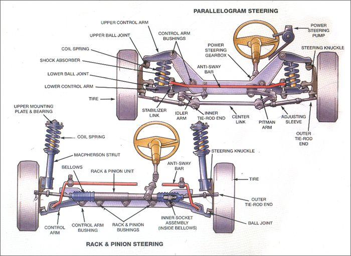 Http Www Precisioncarrestoration Com Wp Content Uploads 2014 07 Steering Jpg Automotive Mechanic Automobile Engineering Automotive Repair