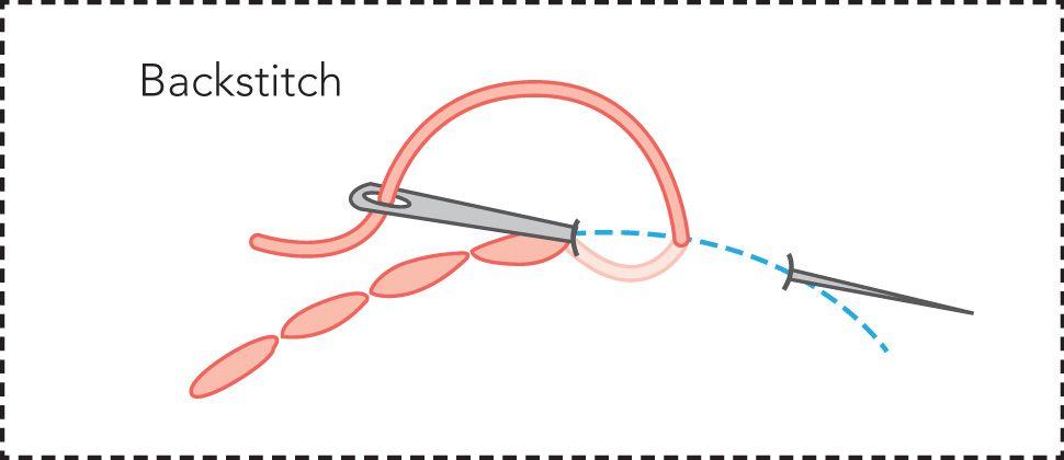 Backstitch Jpg 970 420 Back Stitch Stitch Crafty