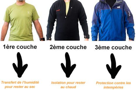 Vetements De Randonnee Le Systeme Des Trois Couches Vetements De Randonnee Randonnee Vetements