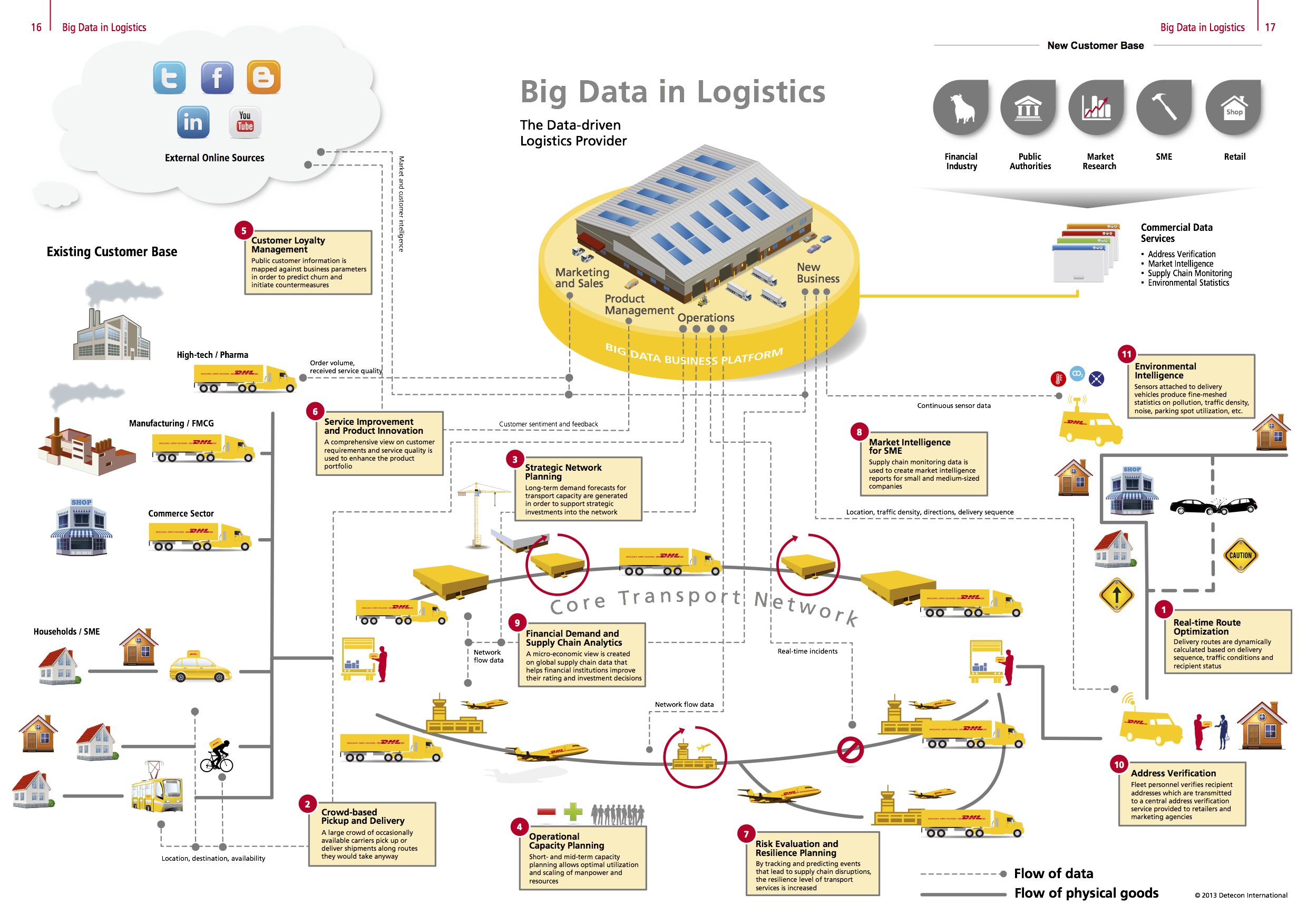 Big Data In Logistics A Report And Infographic From Dhl Solutions Innovation Http Www Supplychain247 Com Ar Supply Chain Infographic Big Data Supply Chain