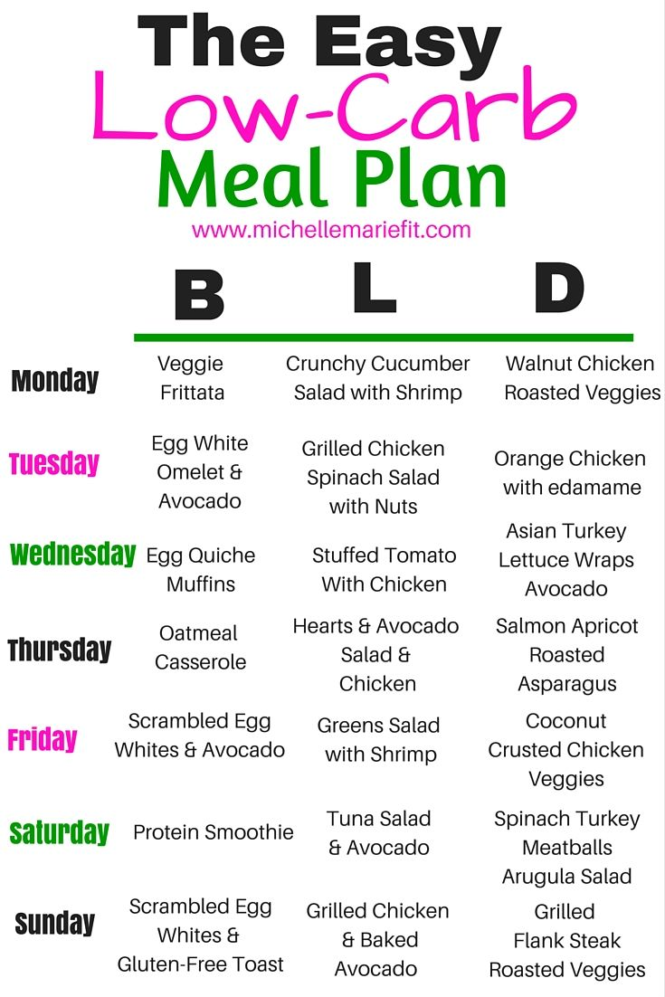 eating plan for low carb diet