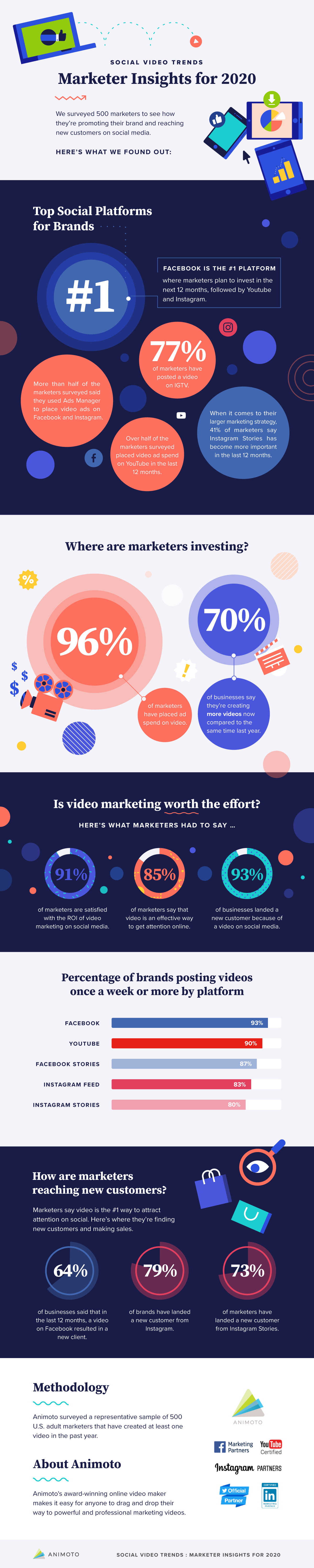 Social Video Trends Consumer And Marketer Insights For 2020