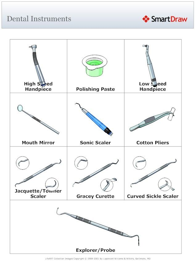 Dental instruments and their names  This is helpful for