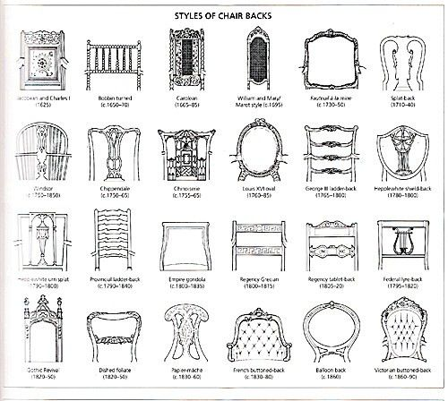 Antique furniture · Chair styles - Chair Styles Interior Design....Staging  Homes - Dating Antique Chairs Antique Furniture