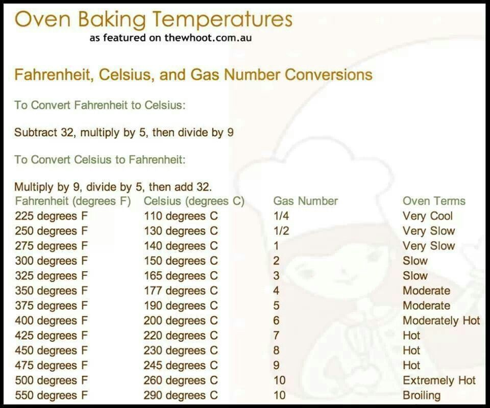 Oven Baking Temperatures Good To Know Baking Conversions Hints