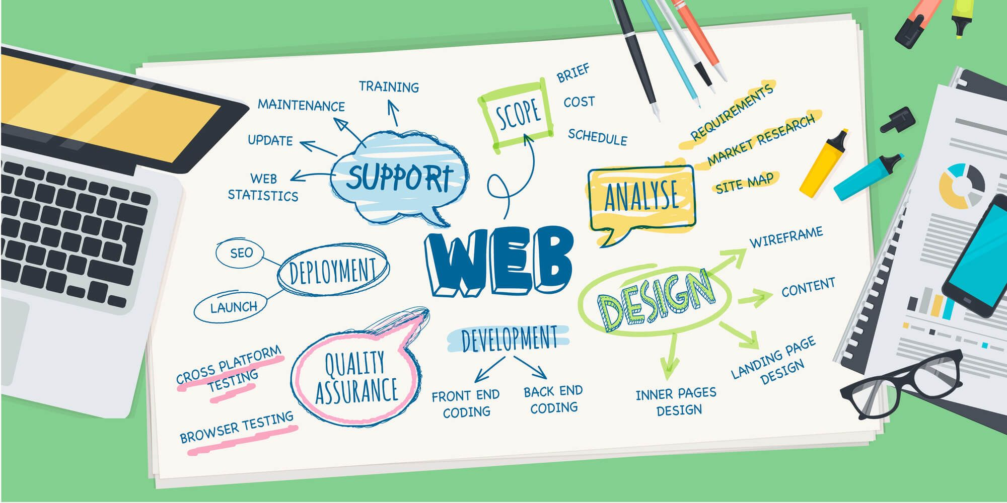 Web Design In Miami Website Design Ecommerce Webdesign Design Websites