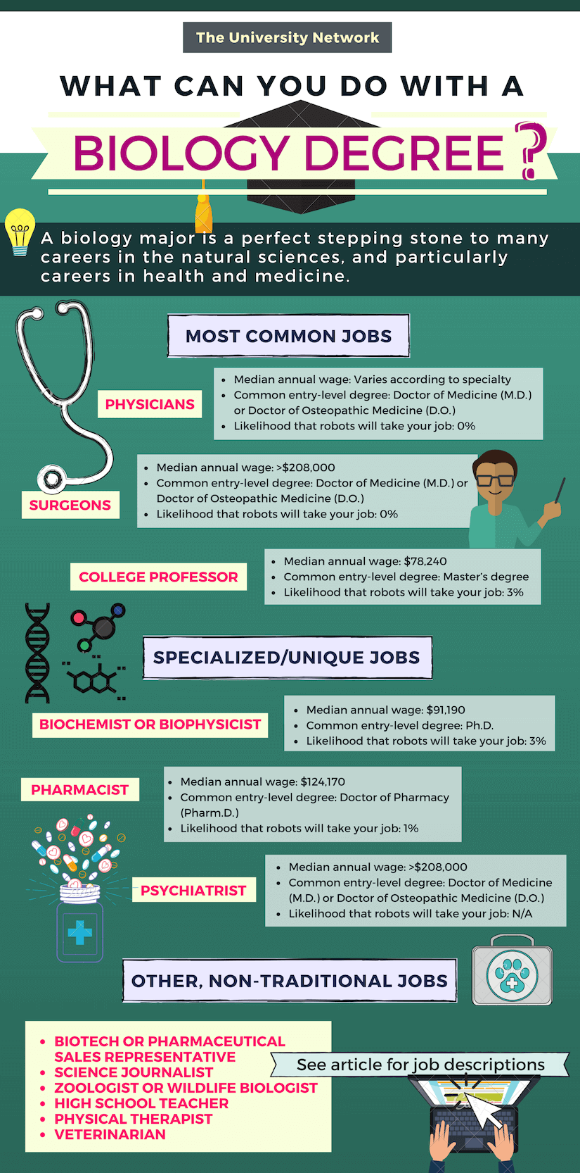 12 Jobs For Biology Majors The University Network Biology Major Biology Jobs Biology College