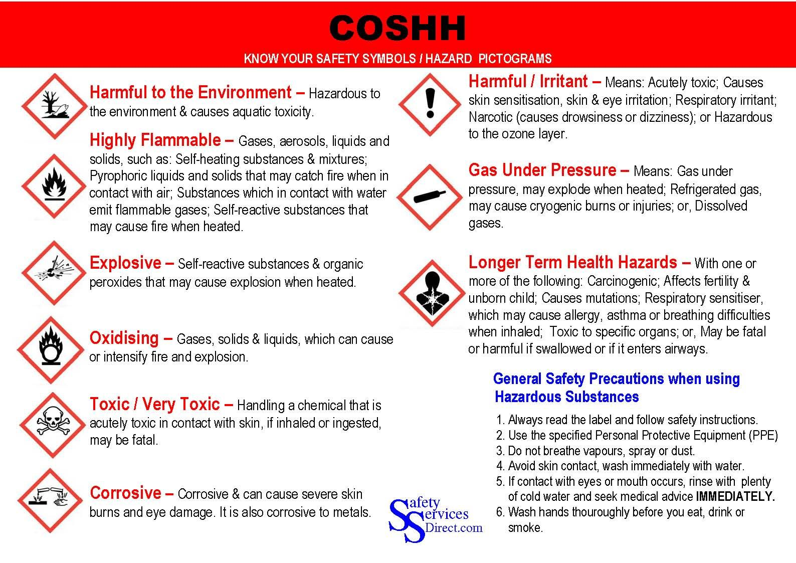 New Coshh Symbols X28 Hazard Pictogram X29 Poster P