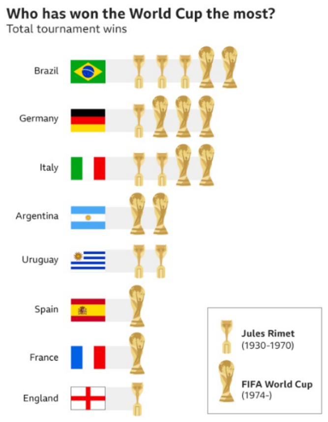 Fifa World Cup 2018 History In Charts Ligue Des Champions