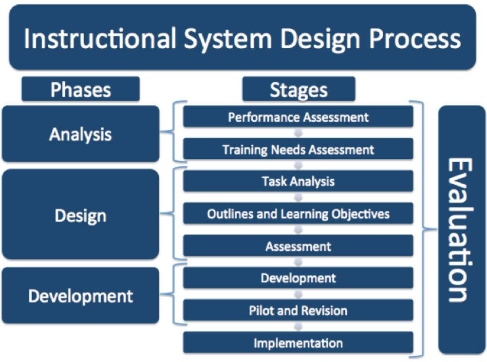 Instructional System Design Process Instructional Systems Design Learning Objectives Task Analysis